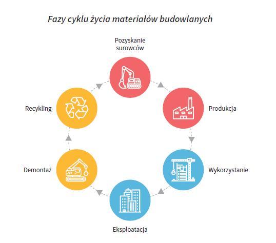 cykl życia materiałów budowlanych