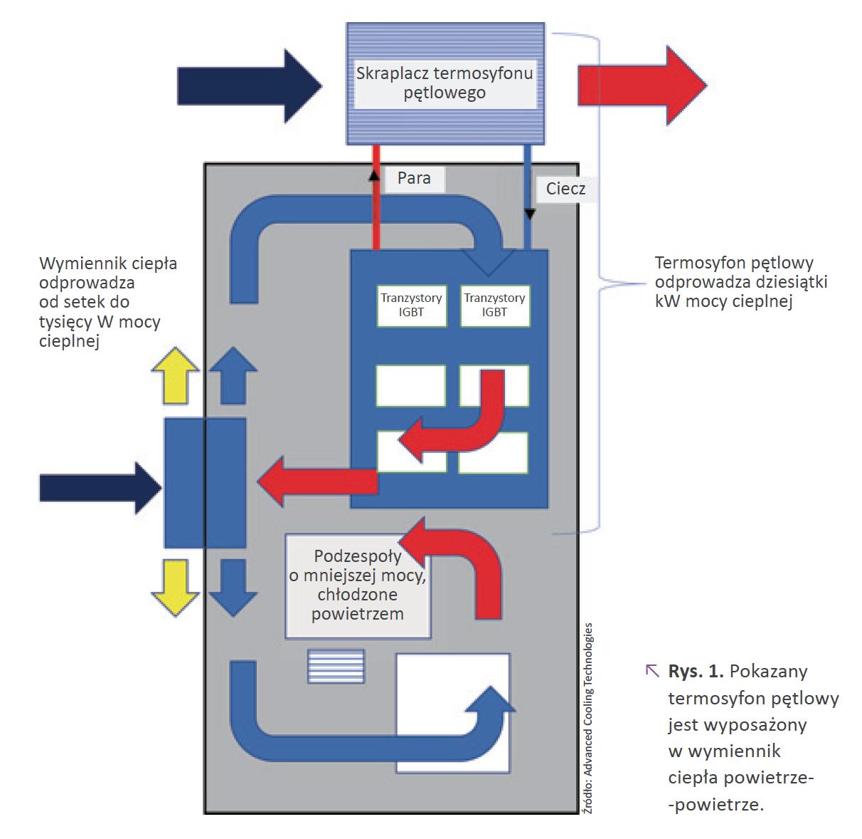 termosyfon pętlowy jest wyposażony wwymiennik ciepła powietrze-powietrze